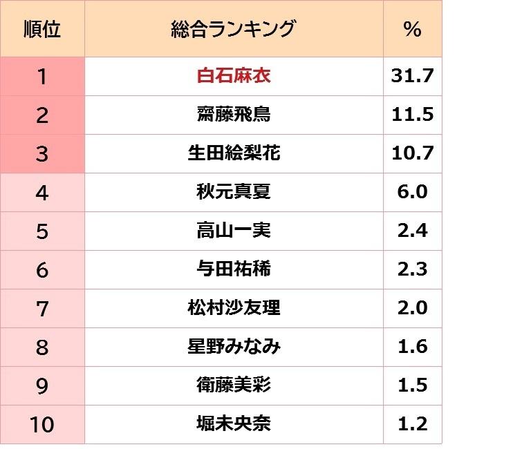 乃木坂 ブログ ランキング